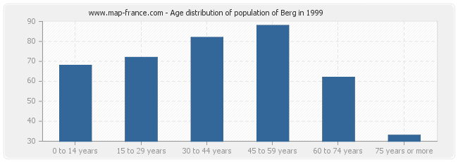 Age distribution of population of Berg in 1999