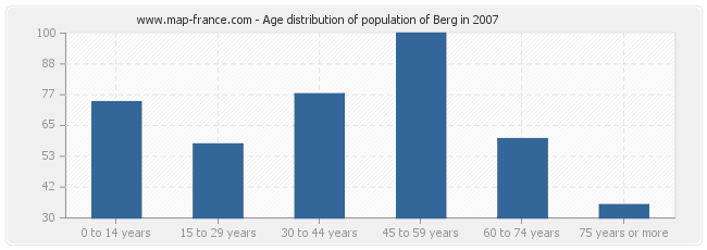 Age distribution of population of Berg in 2007