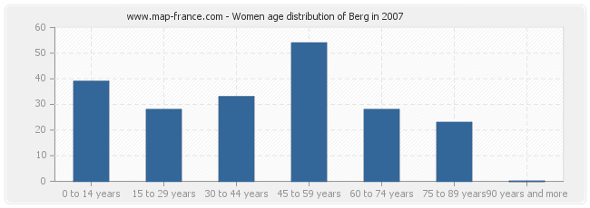 Women age distribution of Berg in 2007