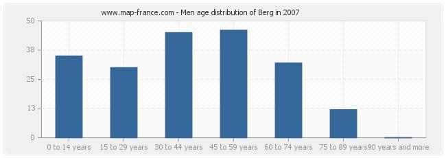 Men age distribution of Berg in 2007