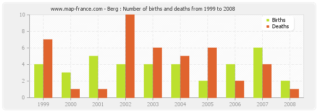 Berg : Number of births and deaths from 1999 to 2008