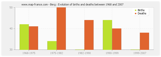 Berg : Evolution of births and deaths between 1968 and 2007