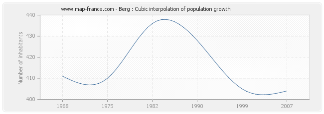 Berg : Cubic interpolation of population growth