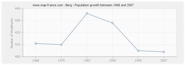 Population Berg
