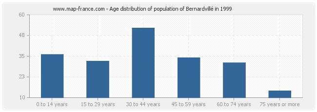 Age distribution of population of Bernardvillé in 1999