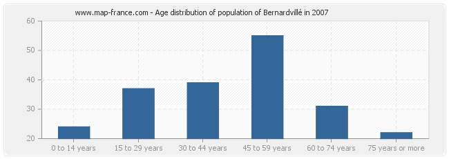Age distribution of population of Bernardvillé in 2007