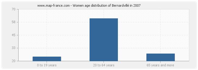 Women age distribution of Bernardvillé in 2007