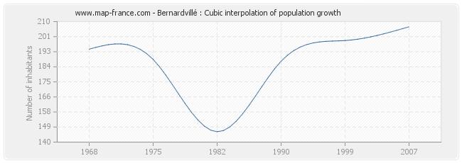 Bernardvillé : Cubic interpolation of population growth