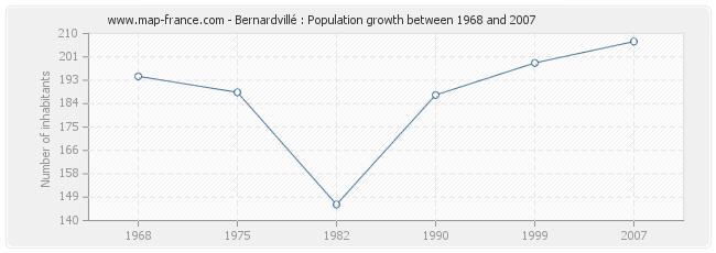 Population Bernardvillé