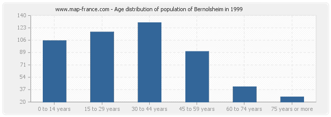 Age distribution of population of Bernolsheim in 1999