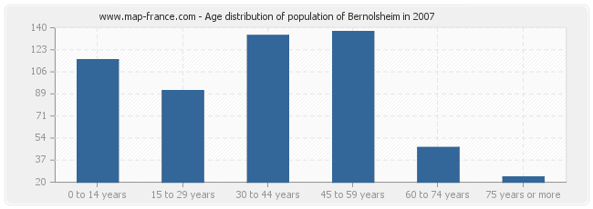 Age distribution of population of Bernolsheim in 2007