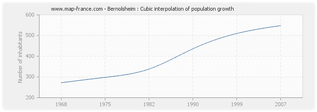 Bernolsheim : Cubic interpolation of population growth
