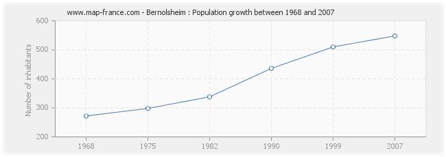 Population Bernolsheim