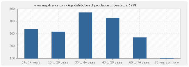 Age distribution of population of Berstett in 1999