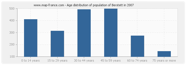 Age distribution of population of Berstett in 2007