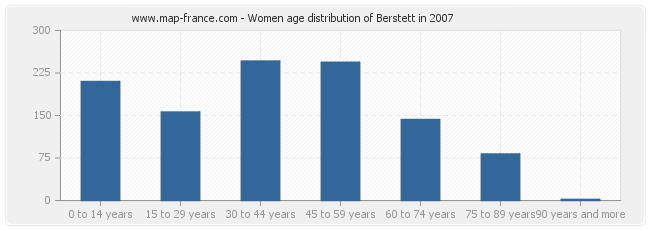 Women age distribution of Berstett in 2007