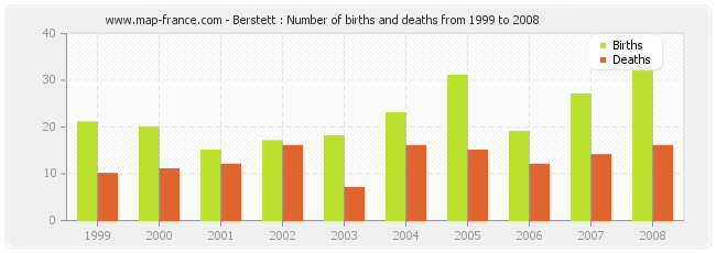 Berstett : Number of births and deaths from 1999 to 2008