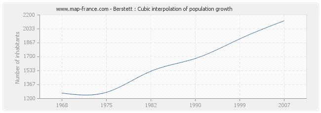 Berstett : Cubic interpolation of population growth