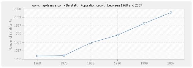 Population Berstett