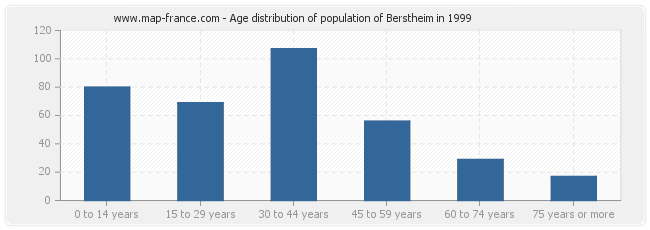 Age distribution of population of Berstheim in 1999