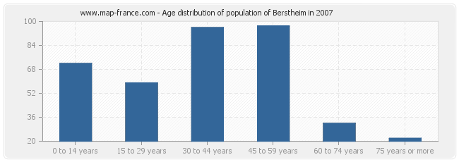 Age distribution of population of Berstheim in 2007