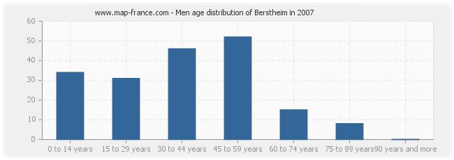 Men age distribution of Berstheim in 2007