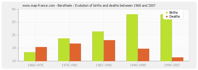 Berstheim : Evolution of births and deaths between 1968 and 2007