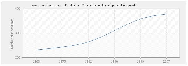 Berstheim : Cubic interpolation of population growth