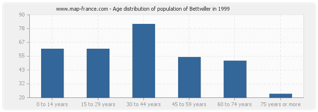 Age distribution of population of Bettwiller in 1999