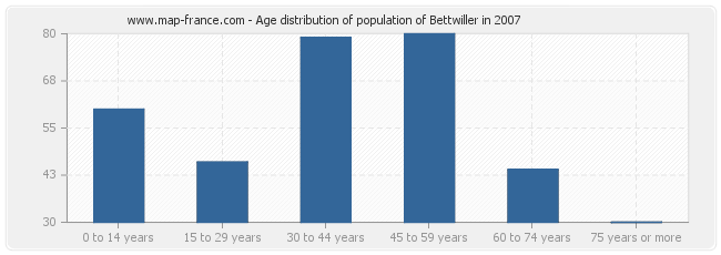 Age distribution of population of Bettwiller in 2007
