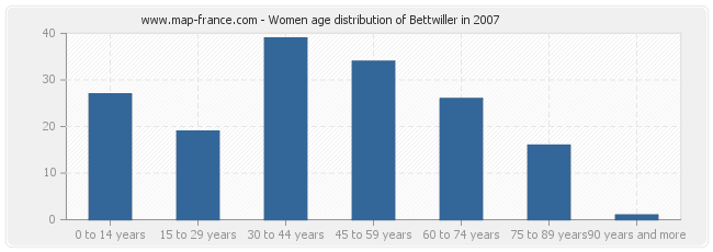 Women age distribution of Bettwiller in 2007
