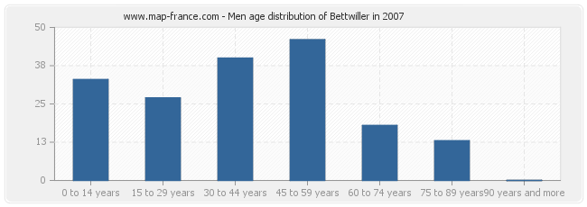 Men age distribution of Bettwiller in 2007