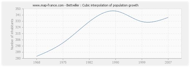 Bettwiller : Cubic interpolation of population growth