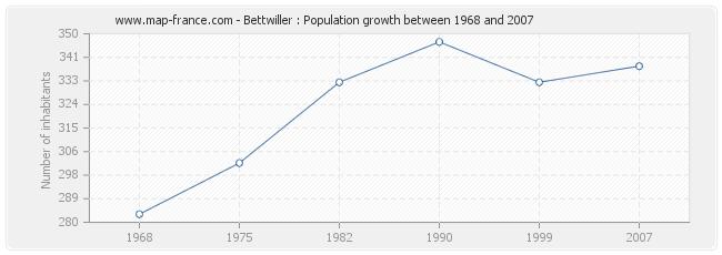 Population Bettwiller