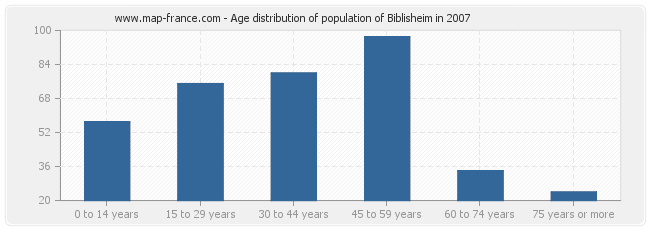 Age distribution of population of Biblisheim in 2007