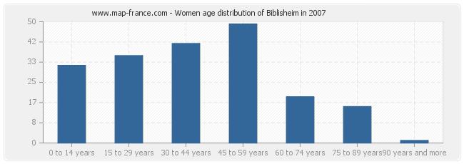 Women age distribution of Biblisheim in 2007