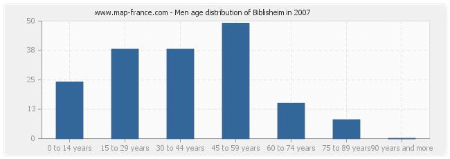 Men age distribution of Biblisheim in 2007