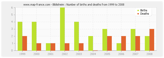 Biblisheim : Number of births and deaths from 1999 to 2008