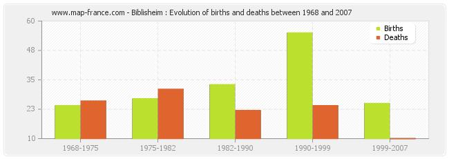 Biblisheim : Evolution of births and deaths between 1968 and 2007