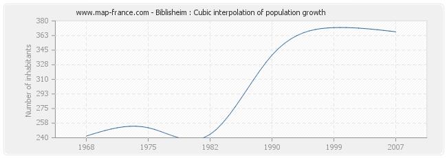 Biblisheim : Cubic interpolation of population growth
