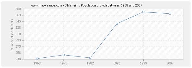 Population Biblisheim