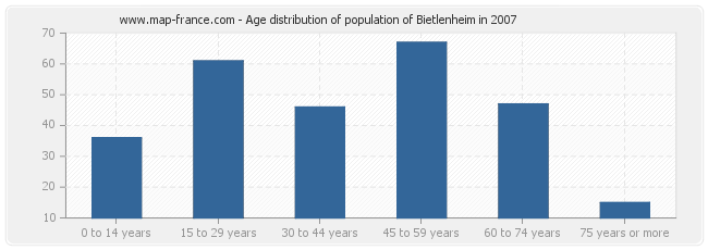 Age distribution of population of Bietlenheim in 2007