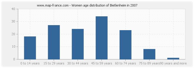 Women age distribution of Bietlenheim in 2007