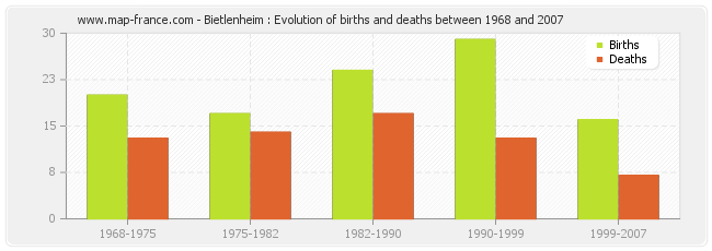 Bietlenheim : Evolution of births and deaths between 1968 and 2007