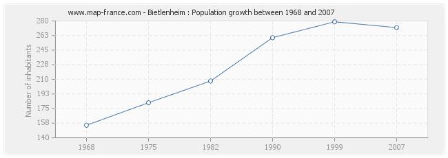 Population Bietlenheim