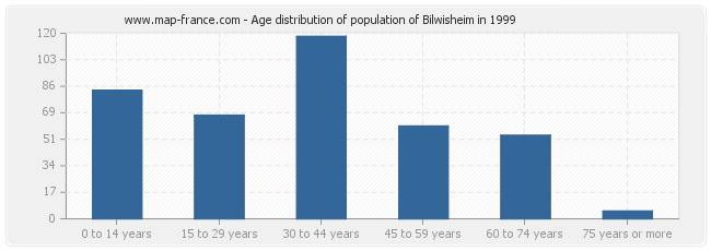 Age distribution of population of Bilwisheim in 1999