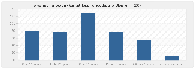 Age distribution of population of Bilwisheim in 2007