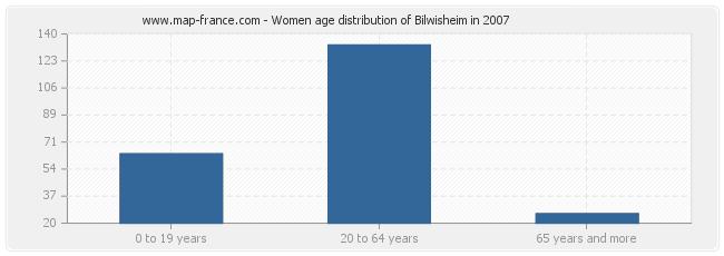Women age distribution of Bilwisheim in 2007