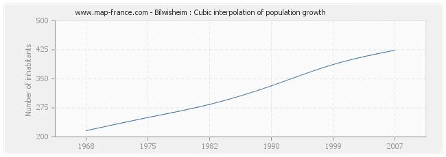Bilwisheim : Cubic interpolation of population growth