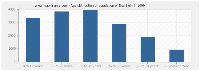 Age distribution of population of Bischheim in 1999